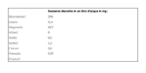 San Benedetto Acqua Minerale Benedicta Prestige Naturale 12 x 1l Vap