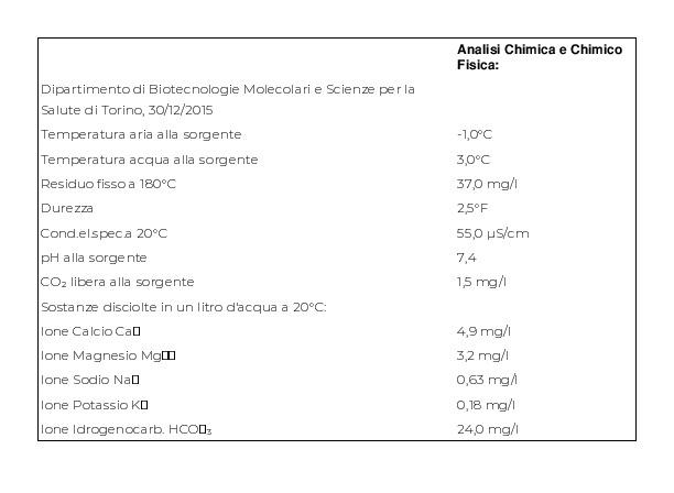 Pian della Mussa Frizzante Fonte Sauzè 6 x 1,5 l