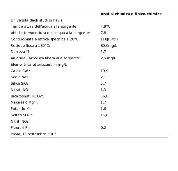 Levissima Acqua Minerale Naturale Oligominerale, 1,5l x 6